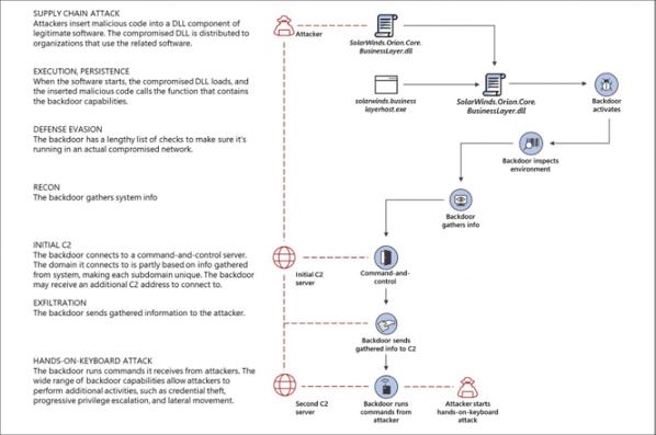 Supply chain blog 2